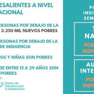 En el Gran La Plata hay 71.222 hogares pobres y 13.881 en la indigencia
